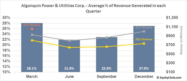 Algonquin Power & Utilities Corp. (TSE:AQN.TO) Revenue Seasonality