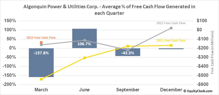 Algonquin Power & Utilities Corp. (NYSE:AQN) Free Cash Flow Seasonality