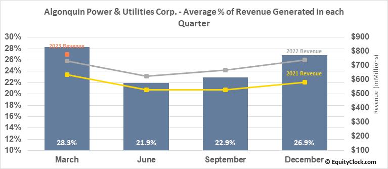 Algonquin Power & Utilities Corp. (NYSE:AQN) Revenue Seasonality
