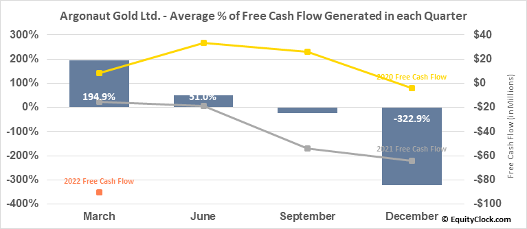 Argonaut Gold Ltd. (TSE:AR.TO) Free Cash Flow Seasonality