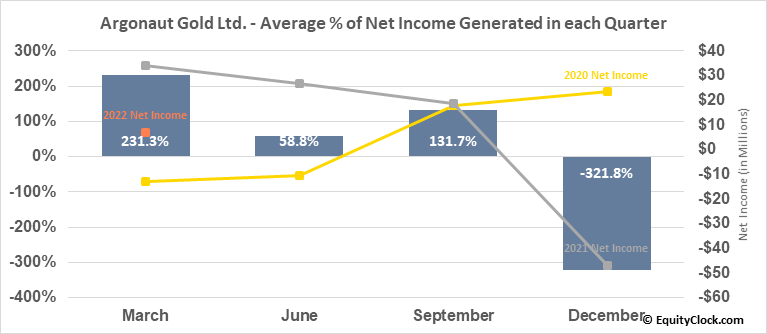 Argonaut Gold Ltd. (TSE:AR.TO) Net Income Seasonality