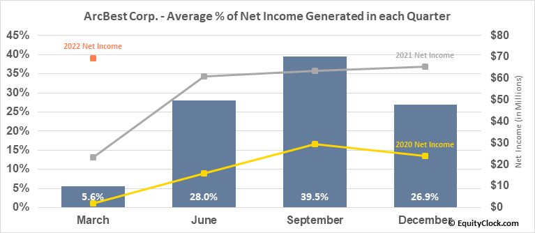 ArcBest Corp. (NASD:ARCB) Net Income Seasonality