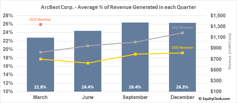 ArcBest Corp. (NASD:ARCB) Revenue Seasonality