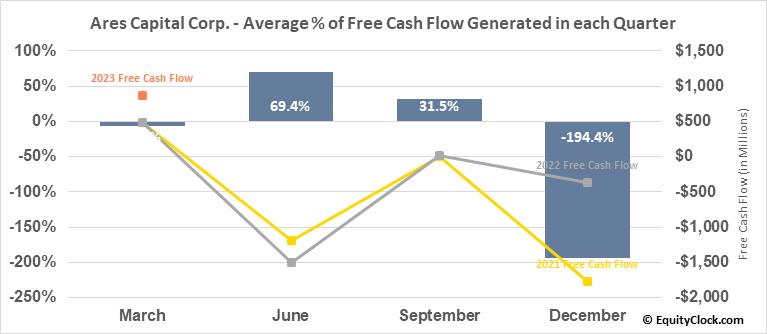 Ares Capital Corp. (NASD:ARCC) Free Cash Flow Seasonality