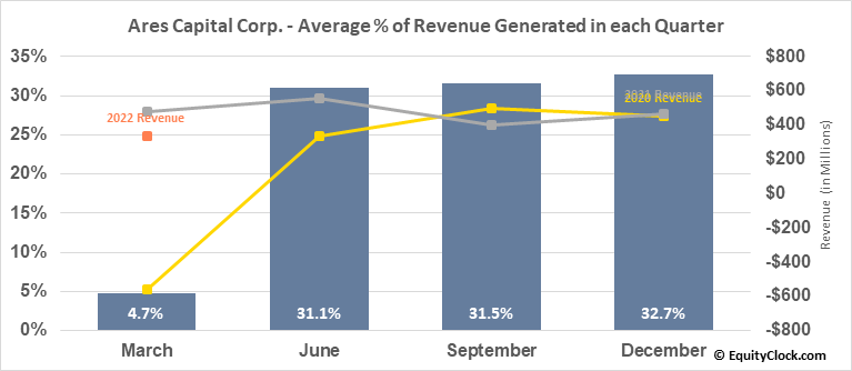 Ares Capital Corp. (NASD:ARCC) Revenue Seasonality