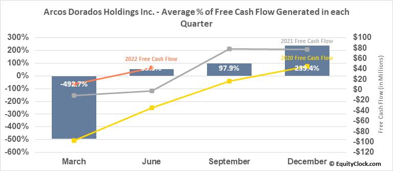 Arcos Dorados Holdings Inc. (NYSE:ARCO) Free Cash Flow Seasonality