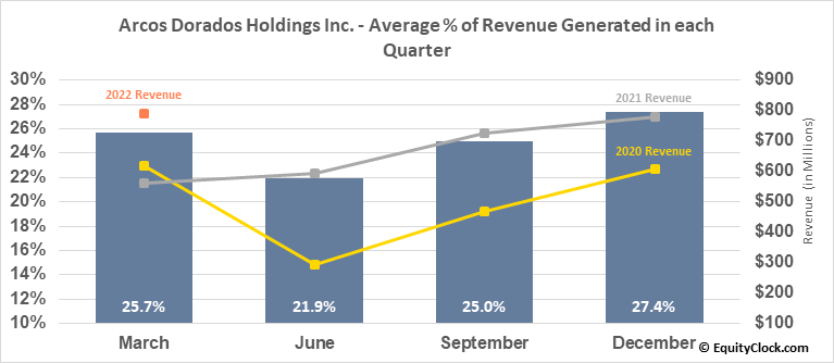 Arcos Dorados Holdings Inc. (NYSE:ARCO) Revenue Seasonality