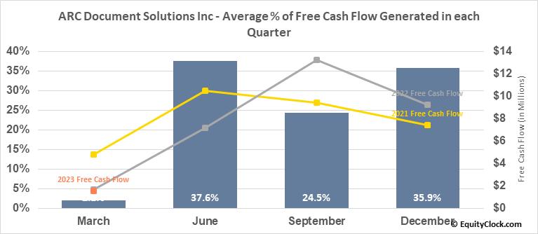 American Reprographics Co. (NYSE:ARC) Free Cash Flow Seasonality