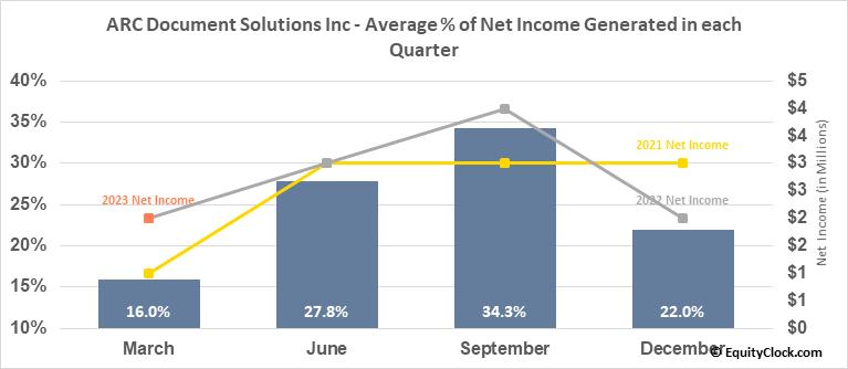 American Reprographics Co. (NYSE:ARC) Net Income Seasonality