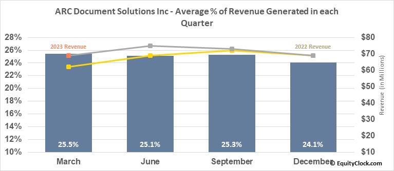 American Reprographics Co. (NYSE:ARC) Revenue Seasonality