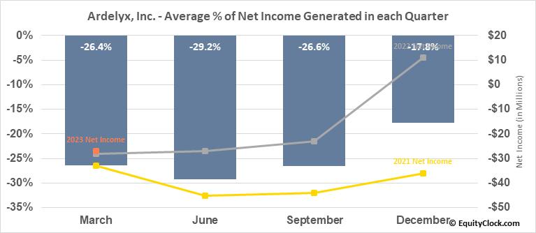 Ardelyx, Inc. (NASD:ARDX) Net Income Seasonality