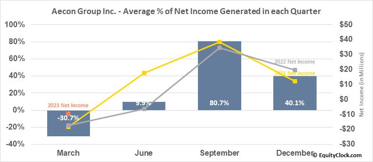 Aecon Group Inc. (TSE:ARE.TO) Net Income Seasonality