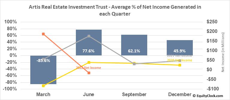Artis Real Estate Investment Trust (OTCMKT:ARESF) Net Income Seasonality