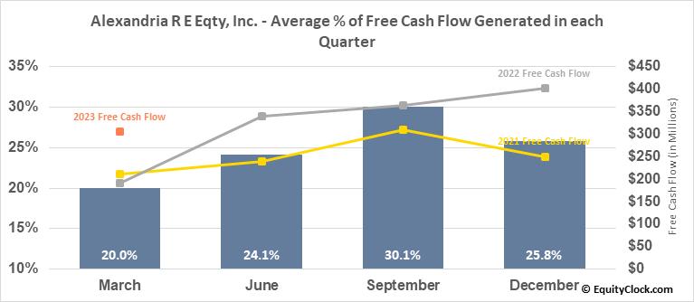 Alexandria R E Eqty, Inc. (NYSE:ARE) Free Cash Flow Seasonality