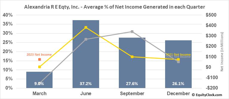 Alexandria R E Eqty, Inc. (NYSE:ARE) Net Income Seasonality