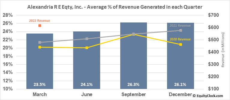 Alexandria R E Eqty, Inc. (NYSE:ARE) Revenue Seasonality