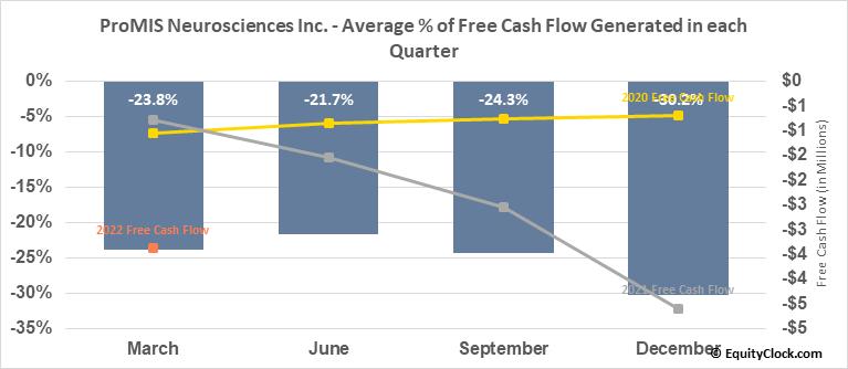 ProMIS Neurosciences Inc. (OTCMKT:ARFXF) Free Cash Flow Seasonality