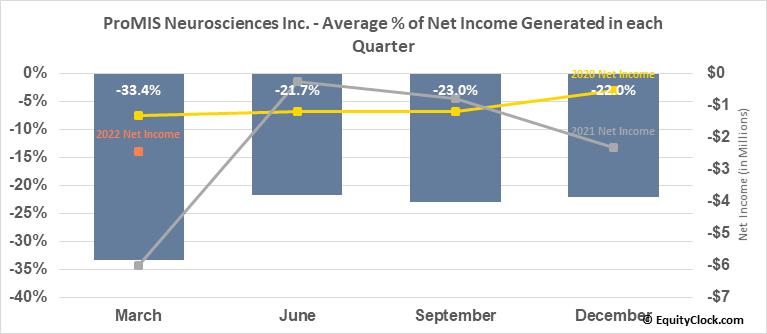 ProMIS Neurosciences Inc. (OTCMKT:ARFXF) Net Income Seasonality