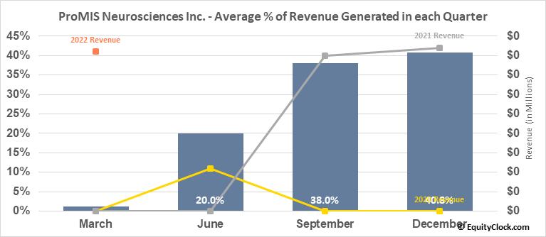 ProMIS Neurosciences Inc. (OTCMKT:ARFXF) Revenue Seasonality