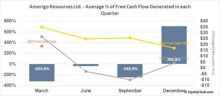 Amerigo Resources Ltd. (TSE:ARG.TO) Free Cash Flow Seasonality