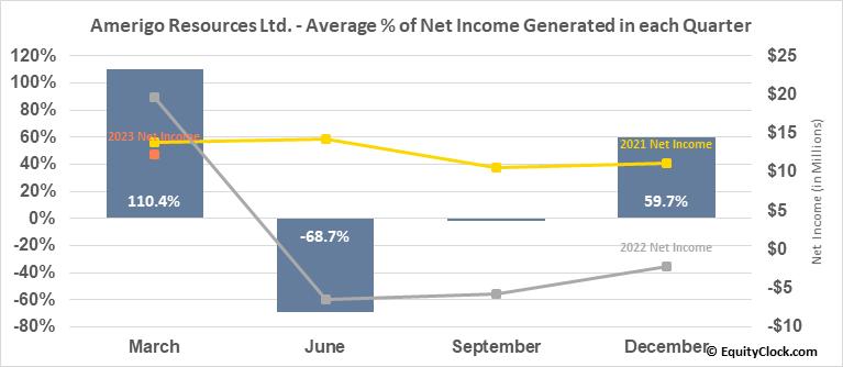 Amerigo Resources Ltd. (TSE:ARG.TO) Net Income Seasonality
