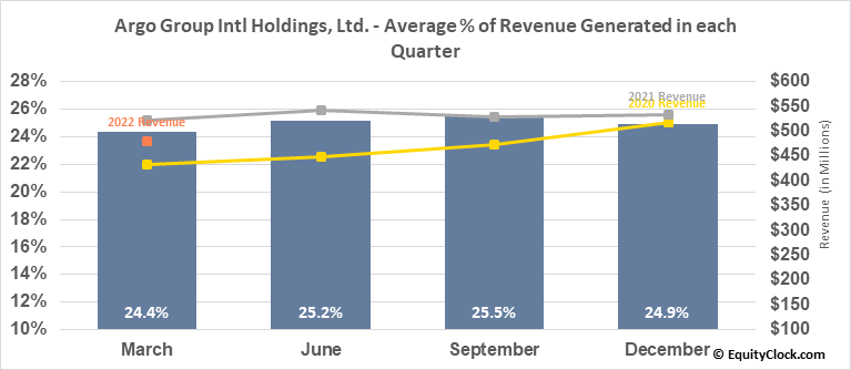 Argo Group Intl Holdings, Ltd. (NYSE:ARGO) Revenue Seasonality