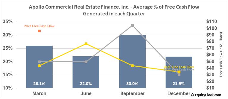 Apollo Commercial Real Estate Finance, Inc. (NYSE:ARI) Free Cash Flow Seasonality