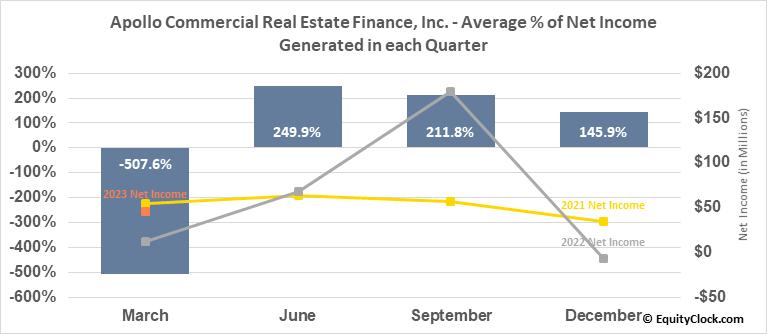 Apollo Commercial Real Estate Finance, Inc. (NYSE:ARI) Net Income Seasonality