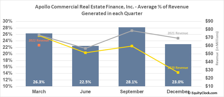 Apollo Commercial Real Estate Finance, Inc. (NYSE:ARI) Revenue Seasonality