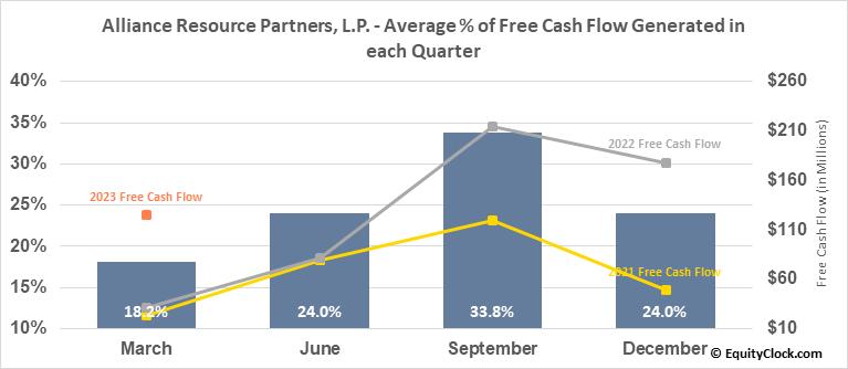 Alliance Resource Partners, L.P. (NASD:ARLP) Free Cash Flow Seasonality