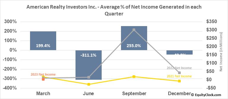 American Realty Investors Inc. (NYSE:ARL) Net Income Seasonality