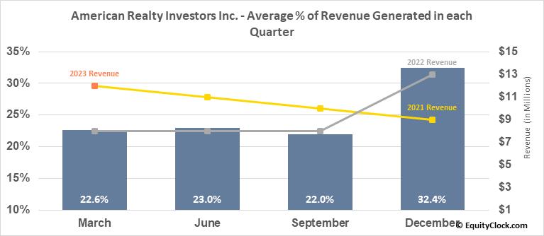 American Realty Investors Inc. (NYSE:ARL) Revenue Seasonality