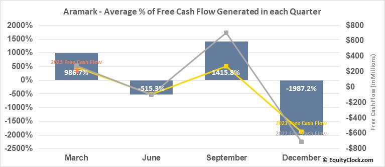 Aramark (NYSE:ARMK) Free Cash Flow Seasonality