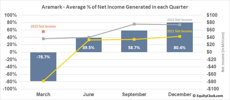 Aramark (NYSE:ARMK) Net Income Seasonality