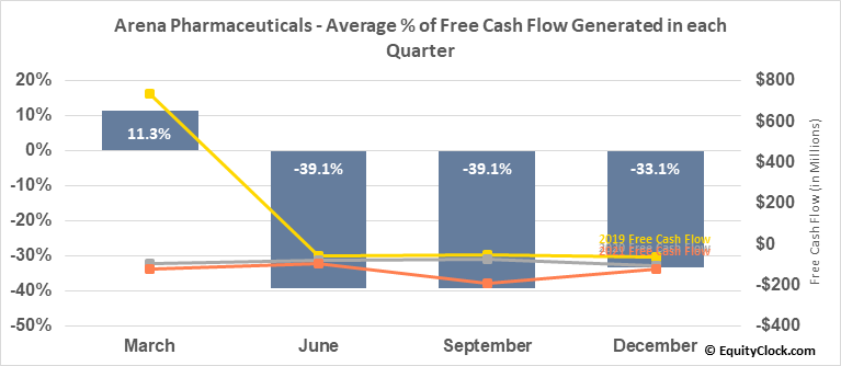 Arena Pharmaceuticals (NASD:ARNA) Free Cash Flow Seasonality