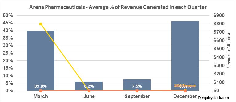 Arena Pharmaceuticals (NASD:ARNA) Revenue Seasonality