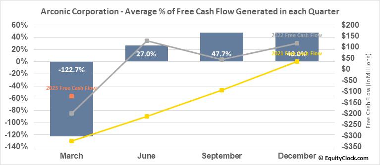 Arconic Corporation (NYSE:ARNC) Free Cash Flow Seasonality