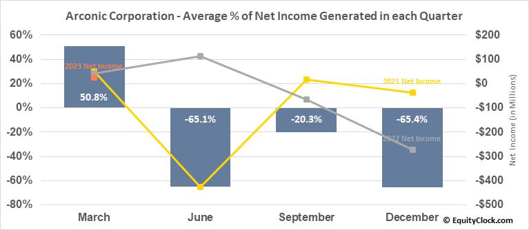 Arconic Corporation (NYSE:ARNC) Net Income Seasonality