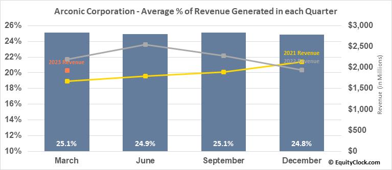 Arconic Corporation (NYSE:ARNC) Revenue Seasonality