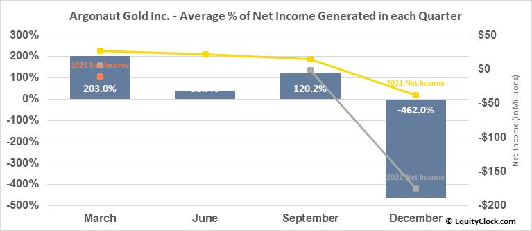 Argonaut Gold Inc. (OTCMKT:ARNGF) Net Income Seasonality