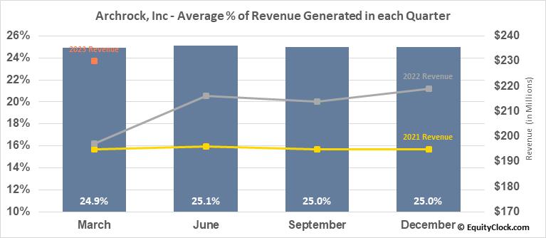 Archrock, Inc (NYSE:AROC) Revenue Seasonality