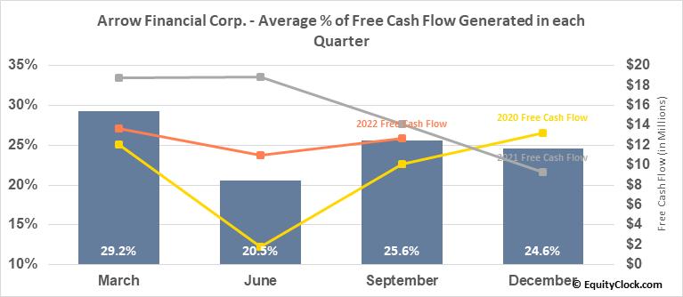 Arrow Financial Corp. (NASD:AROW) Free Cash Flow Seasonality