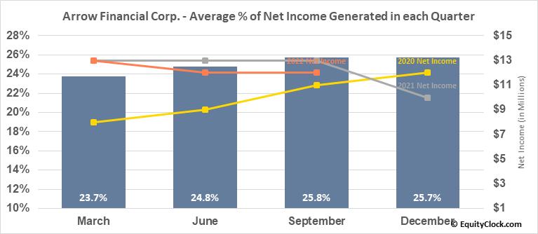 Arrow Financial Corp. (NASD:AROW) Net Income Seasonality
