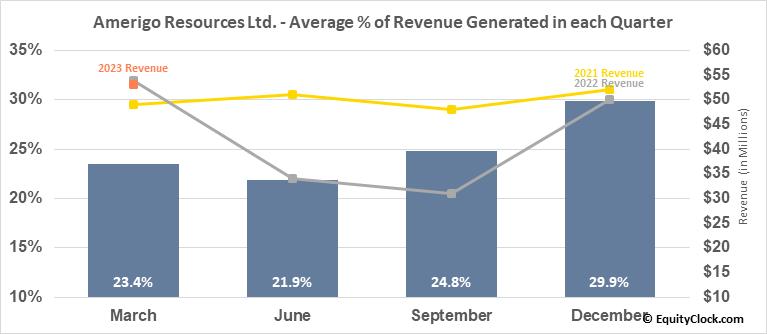 Amerigo Resources Ltd. (OTCMKT:ARREF) Revenue Seasonality