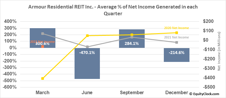 Armour Residential REIT Inc. (NYSE:ARR) Net Income Seasonality
