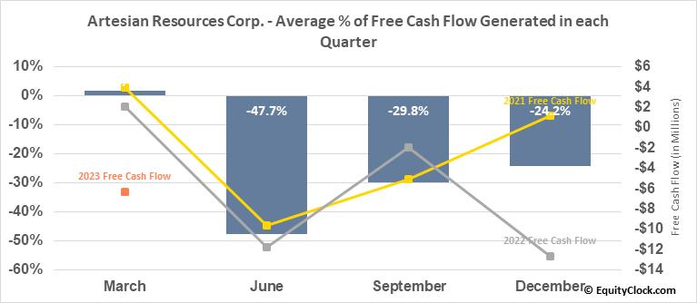 Artesian Resources Corp. (NASD:ARTNA) Free Cash Flow Seasonality