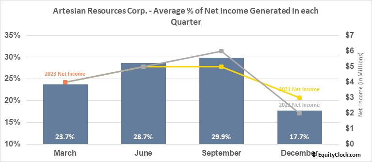 Artesian Resources Corp. (NASD:ARTNA) Net Income Seasonality