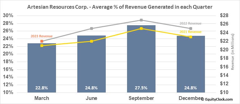 Artesian Resources Corp. (NASD:ARTNA) Revenue Seasonality