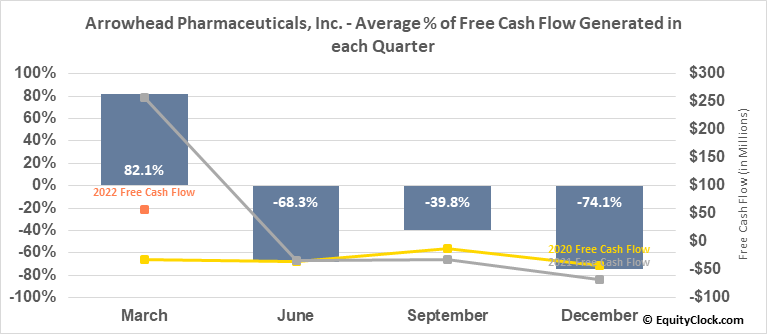Arrowhead Pharmaceuticals, Inc. (NASD:ARWR) Free Cash Flow Seasonality