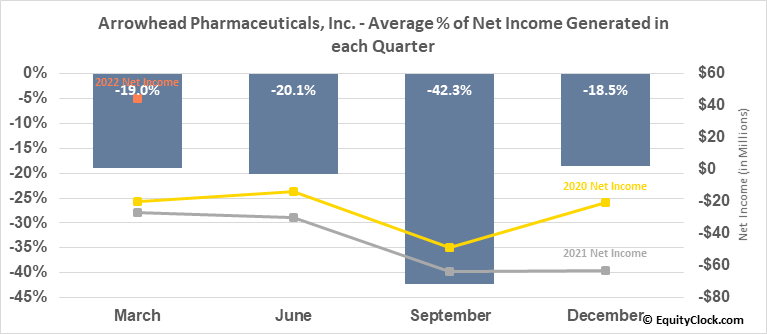 Arrowhead Pharmaceuticals, Inc. (NASD:ARWR) Net Income Seasonality